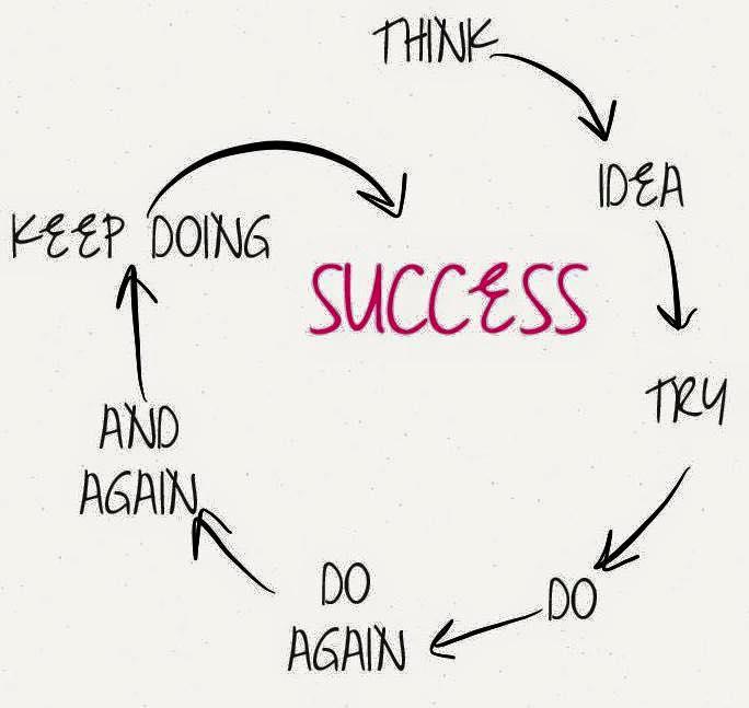 succes Odense - succes online - succes Fyn - succes med business - succes med min business - få succes som selvstændig